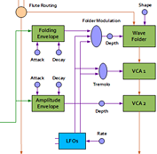 Flute effects processing portion of block diagram.