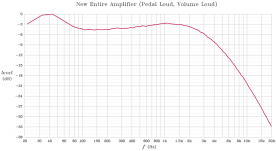 Frequency response of the rebuilt amplifier with pedal at full volume, and Volume Soft switch off.