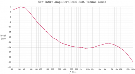 Frequency response of the rebuilt amplifier with pedal at full volume, and Volume Soft switch on.