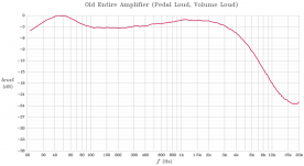 Frequency response of the original amplifier with pedal at full volume, and Volume Soft switch off.