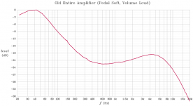 Frequency response of the original amplifier with pedal at full volume, and Volume Soft switch on.